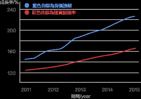 海外地產-菲律賓房價看漲20年