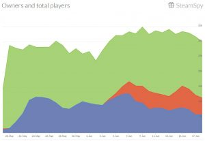 Flight Sim World total owners and players
