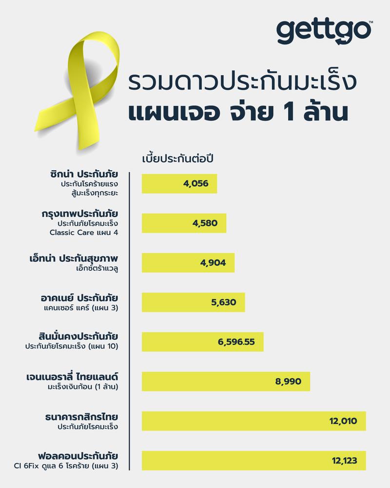 เปรียบเทียบประกันมะเร็ง