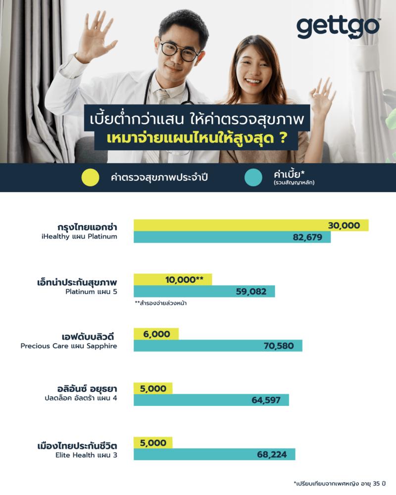 เปรียบเทียบค่าตรวจสุขภาพ