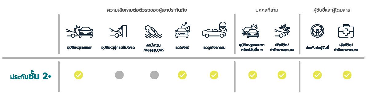 ประกันรถยนต์ชั้น 2+