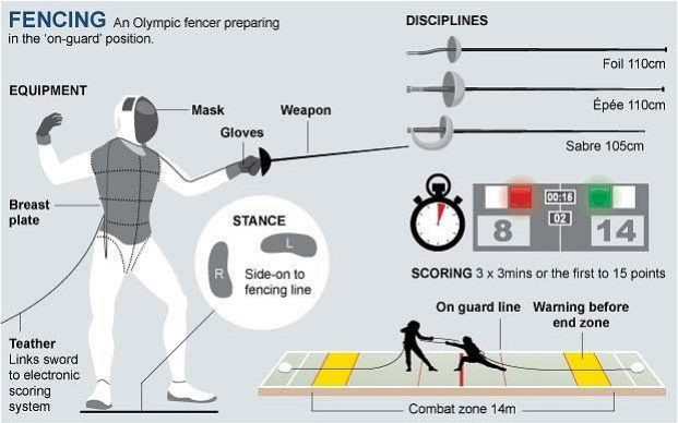 Rules of fencing