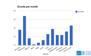 Events per month