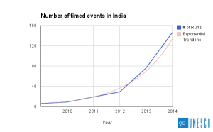 timed events in India