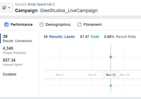 Facebook Campaign Good Results Example