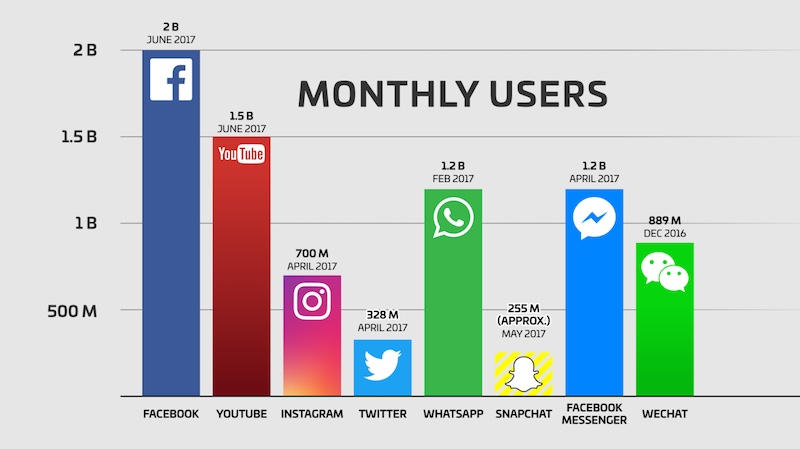 Comparison Of Monthly Users Between Platforms