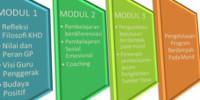 KONEKSI ANTAR MATERI MODUL 3.3 PENGELOLAAN PROGRAM SEKOLAH YANG BERDAMPAK PADA MURID  Triyono, S. Si CGP 2 Kabupaten Majalengka  BENANG MERAH MODUL 3.3 PENGELOLAAN PROGRAM SEKOLAH YANG BERDAMPAK PADA MURID Yang menarik dari pembelajaran modul 3 adalah perubahan paradigma yang mengambil keputusan dengan pendekatan berbasis masalah (defisit based) sekarang bergeser kepada pendekatan berbasis […]