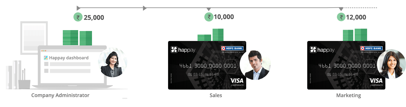 Business Expenses Prepaid Cards | Corporate Expense Card – Happay