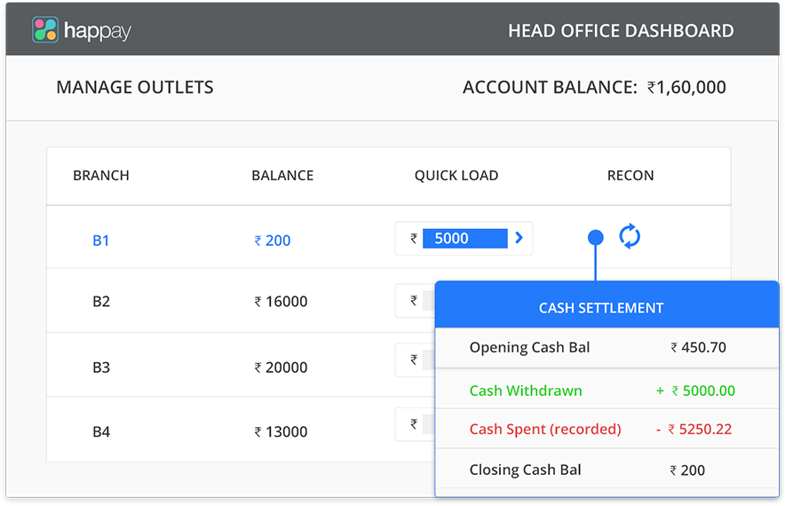 Happay Petty Cash Track & Manage Dashboard