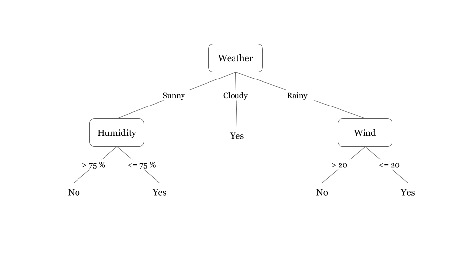 Decision Tree for calculating if it rains