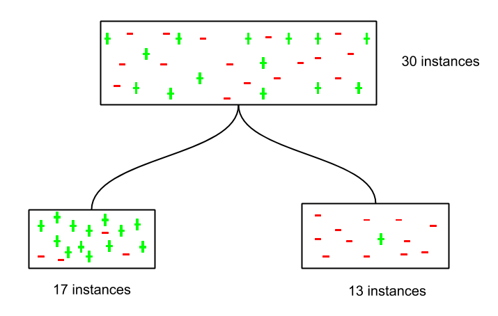 Decision Tree Tutorials & Notes | Machine Learning | HackerEarth