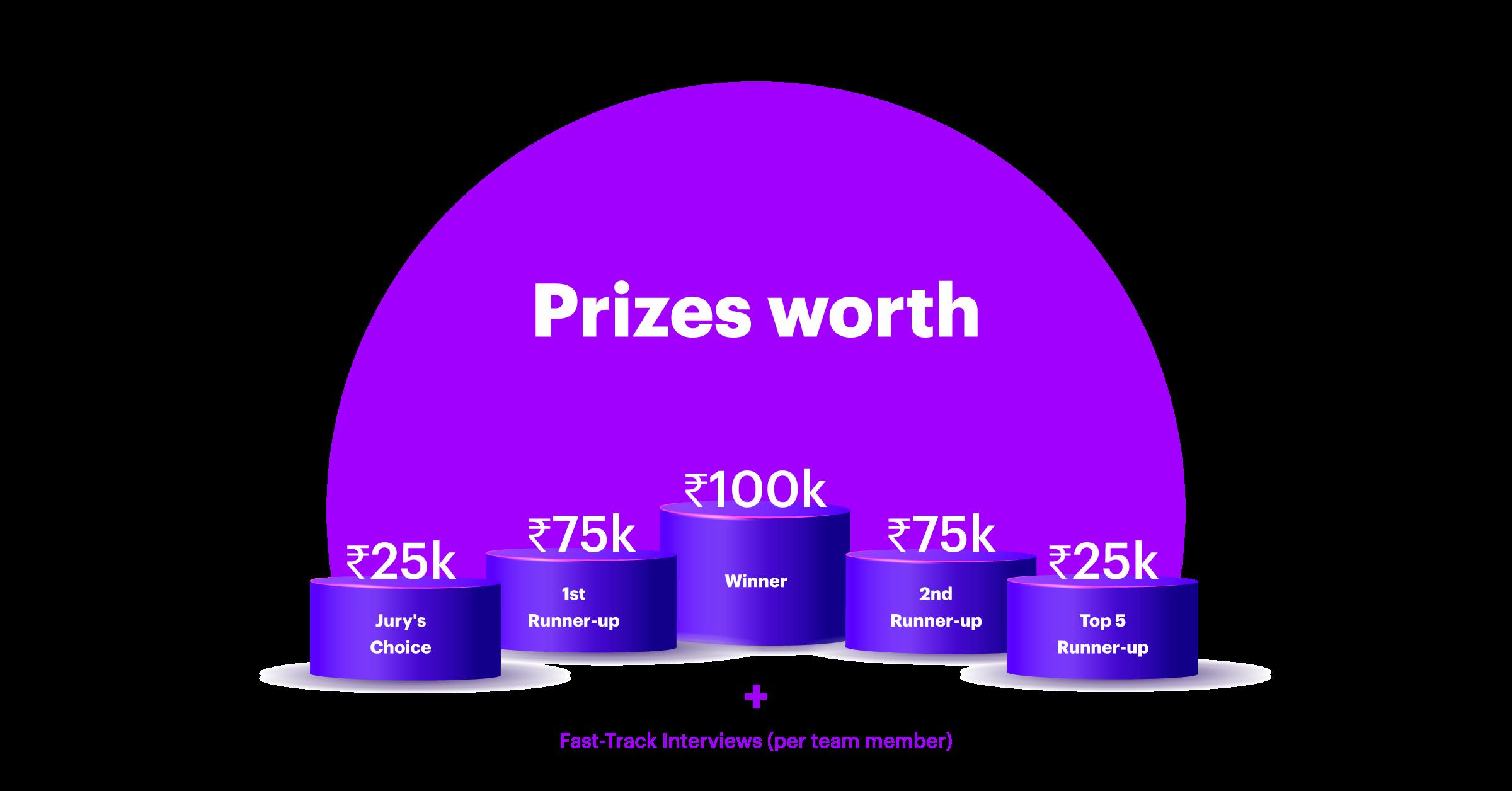 prizes accenture0257885