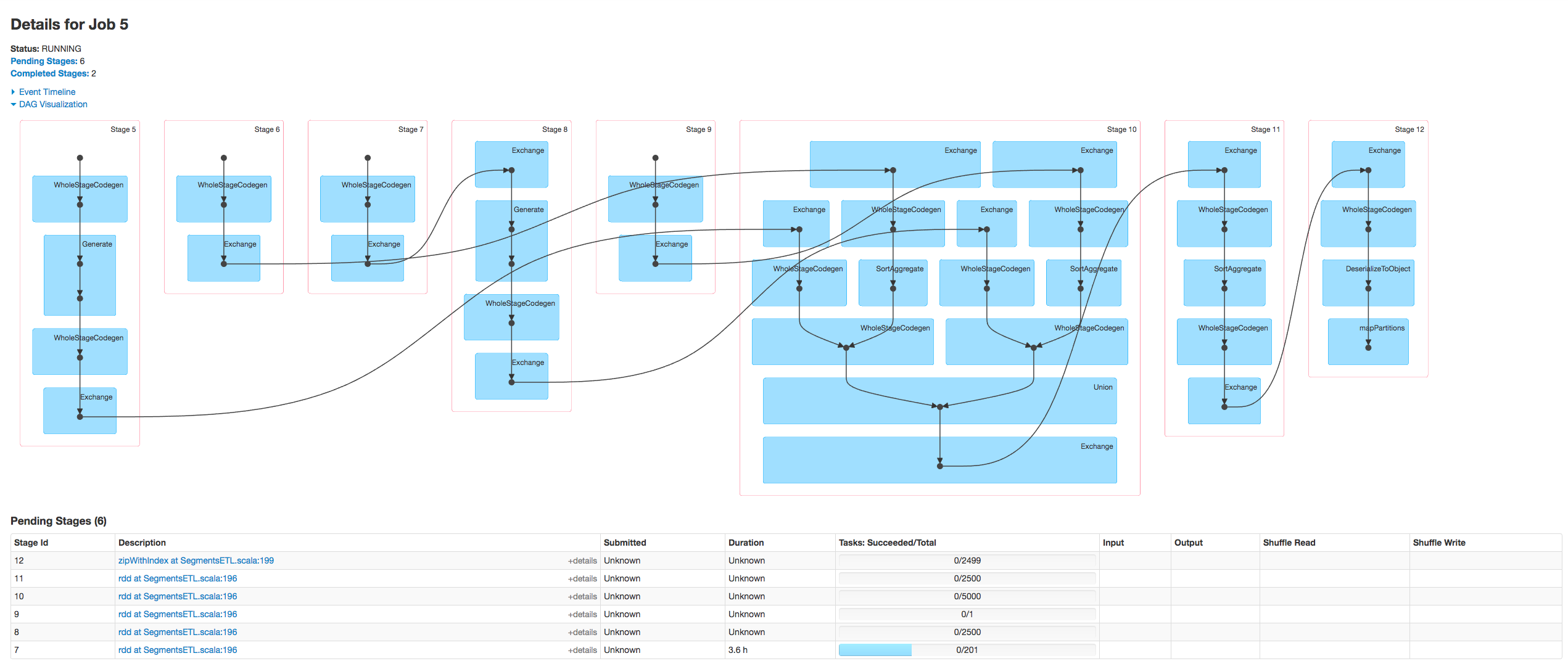 Tuning my apache spark data processing cluster on amazon emr geenschuldenfo Gallery