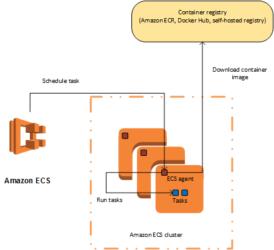 Dockerを使ったECSへのNodeアプリ展開