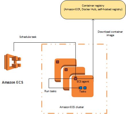 Triển khai ứng dụng Node lên ECS bằng Docker
