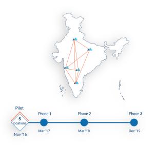 Pan India Startup Hub - Phase 1