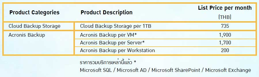 Backup2cloud-package