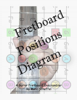 Fretboard Positions Diagram - A Guitar Fretboard Unscrambler by Marc Scheffel from  in  category