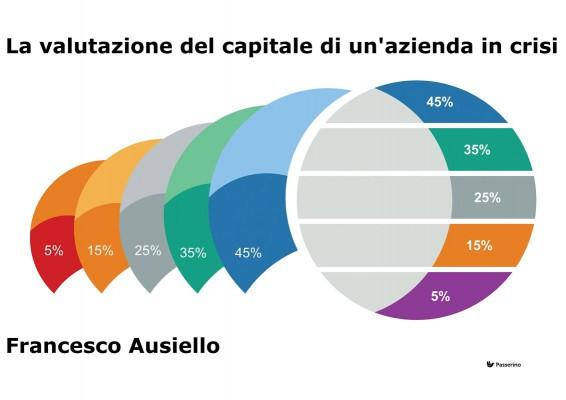 La valutazione del capitale di unazienda in crisi by Francesco Ausiello from StreetLib SRL in Language & Dictionary category