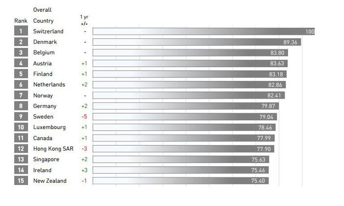 IMD global rankings lead image
