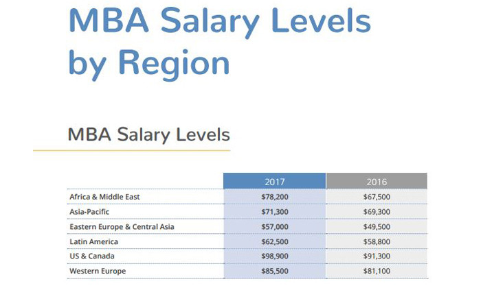 MBA QS Salary levels by region