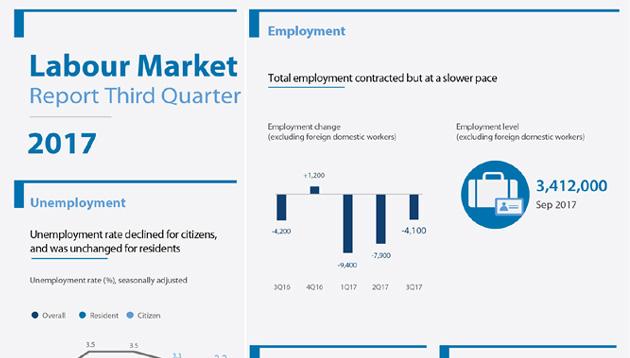 MOM Q3 labour market report lead image