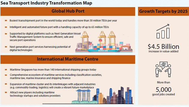 Singapore launches sea transport industry transformation map | Human