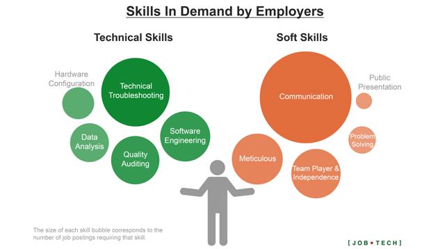 JobTech Skills in demand lead