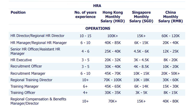Salary and recruitment trends in Singapore for 2018 | Human
