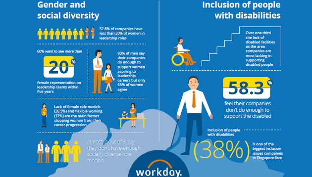 Workday D&I 2018 survey