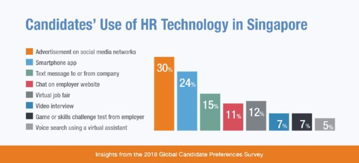 Candidates-use-of-HR-Technology-in-Singapore