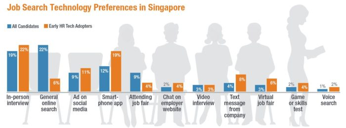 Job-search-tech-preferences-in-Singapore