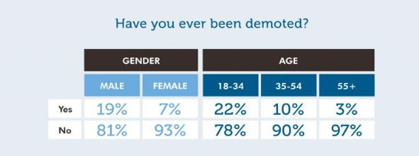 Robert-Half-demotion-by-gender-and-age