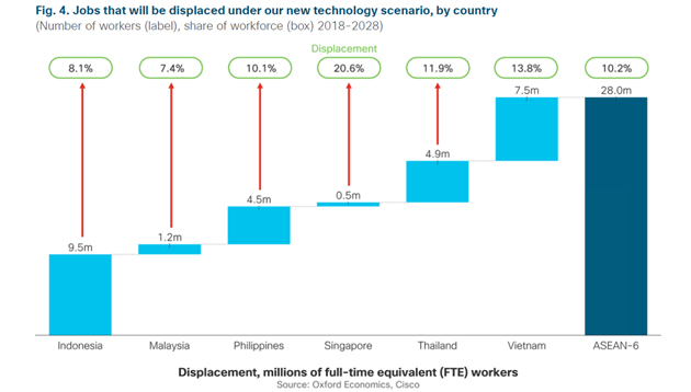 The impact of AI on workers in ASEAN's six largest economies | Human