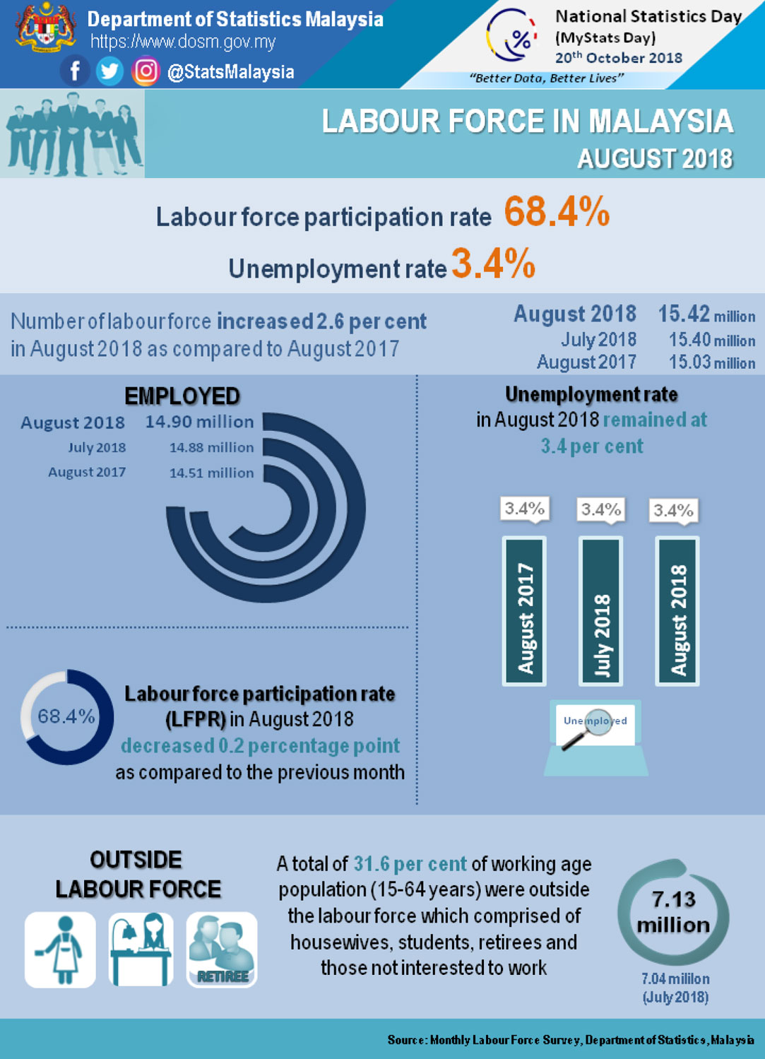 Key statistics of Malaysia's labour force in August 2018