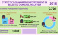 Priya-November-2018-gender-gap-malaysia-stats-screenshot-resized