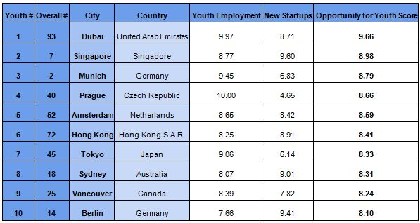 Priya-November-2018-Best-cities-for-youths-to-find-a-job-singapore-score-provided-press-release