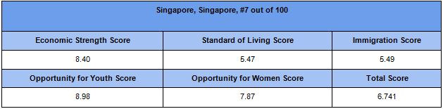 Singapore is the 7th best city globally to find a job
