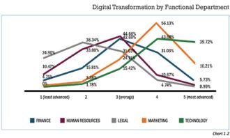 Priya-November-2018-Digital-transformation-HR-Chart1.2-report-aesc-screenshot.JPG1