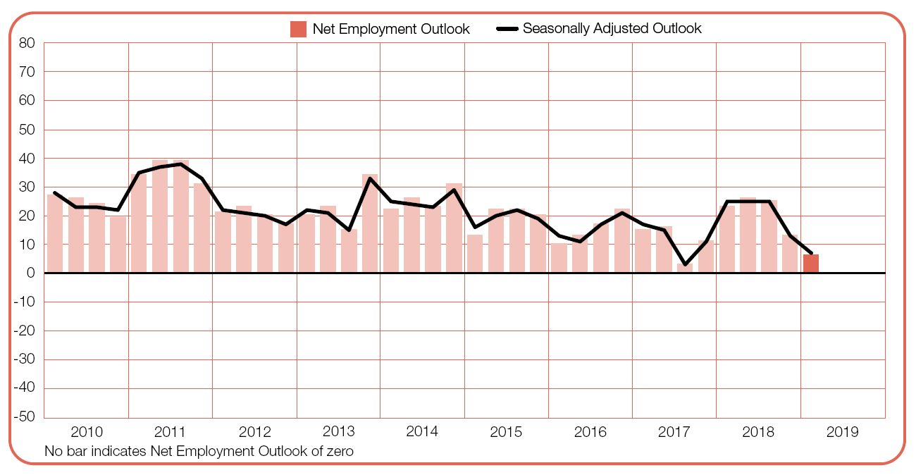 Hiring outlook across seven sectors in Singapore for Q1 2019