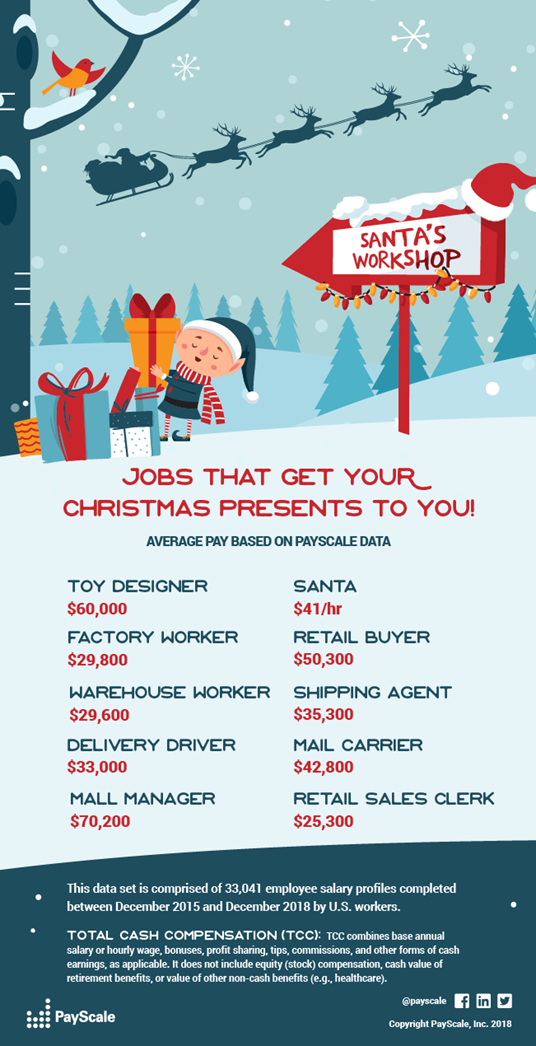 Payscale-holiday-jobs-infographic