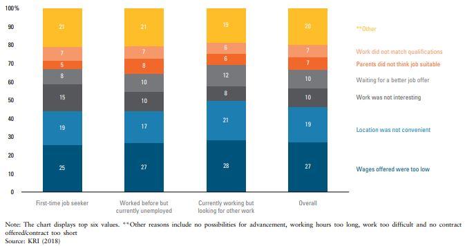50% of Malaysian job seekers work in jobs below their