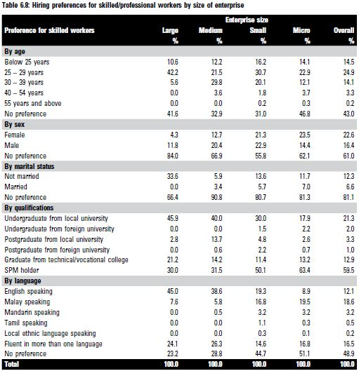 Priya-Dec-2018-KRI-malaysian-skilled-workers-Table6.8