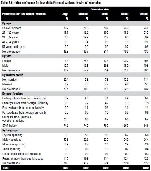 Priya-Dec-2018-KRI-malaysian-LOW-skilled-workers-Table6.9