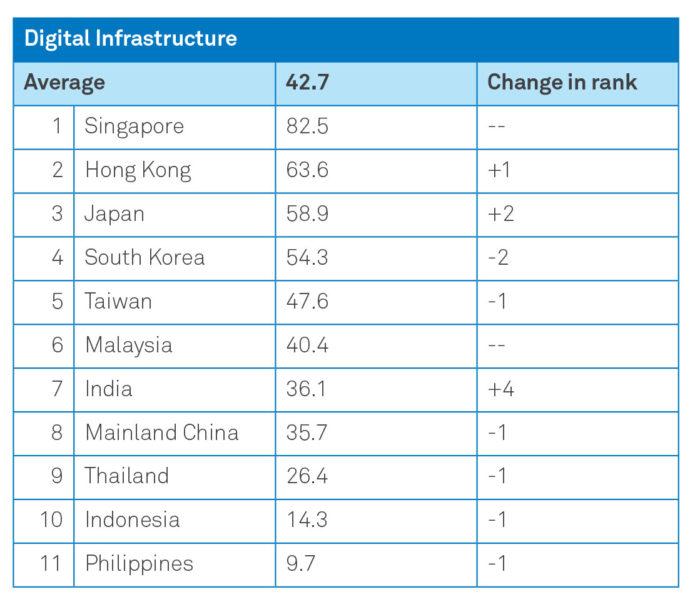 Priya-Dec-2018-digital-transformation-digital-infrastructure-provided