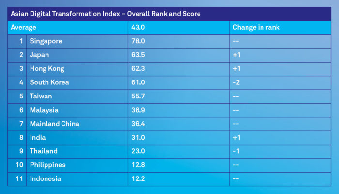 Priya-Digital-Transformation-Index-table-rankings-screengrab.JPG