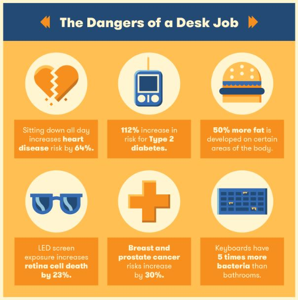 Priya-Jan-2019-Working-outdoors-dangers-of-desk-job-infographic-big-rentz-provided