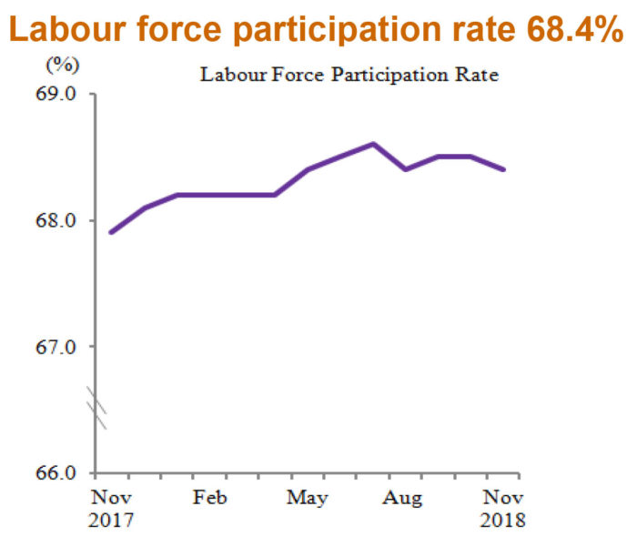 Priya-Jan-2019-Malaysia-labour-force-stats-November-2018-DoSM-PARTICIPATION