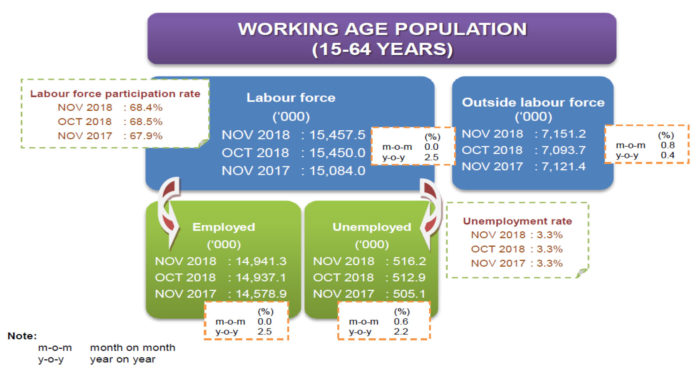 Priya-Jan-2019-Malaysia-labour-force-stats-November-2018-DoSM-working-age-population