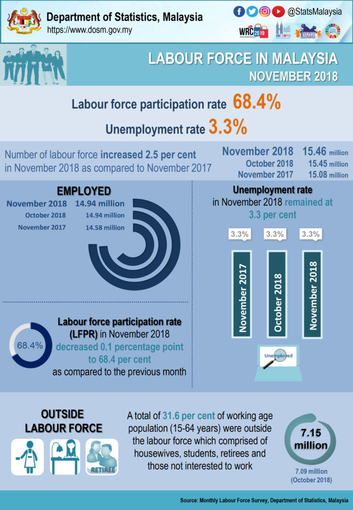 Priya-Jan-2019-Malaysia-labour-force-stats-November-2018-DoSM